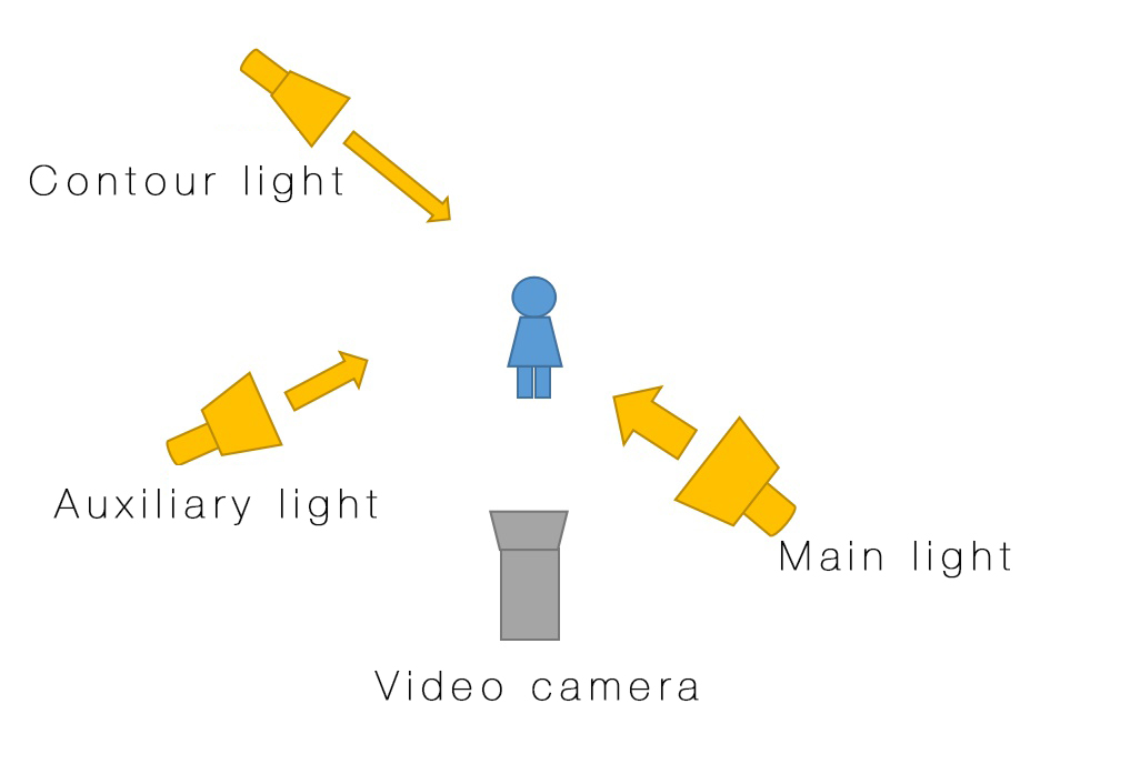 Effect diagram